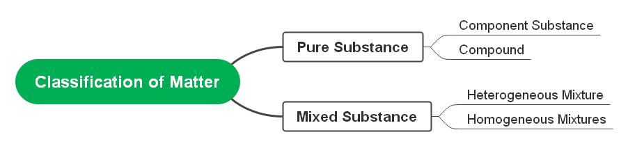 classification-of-matter