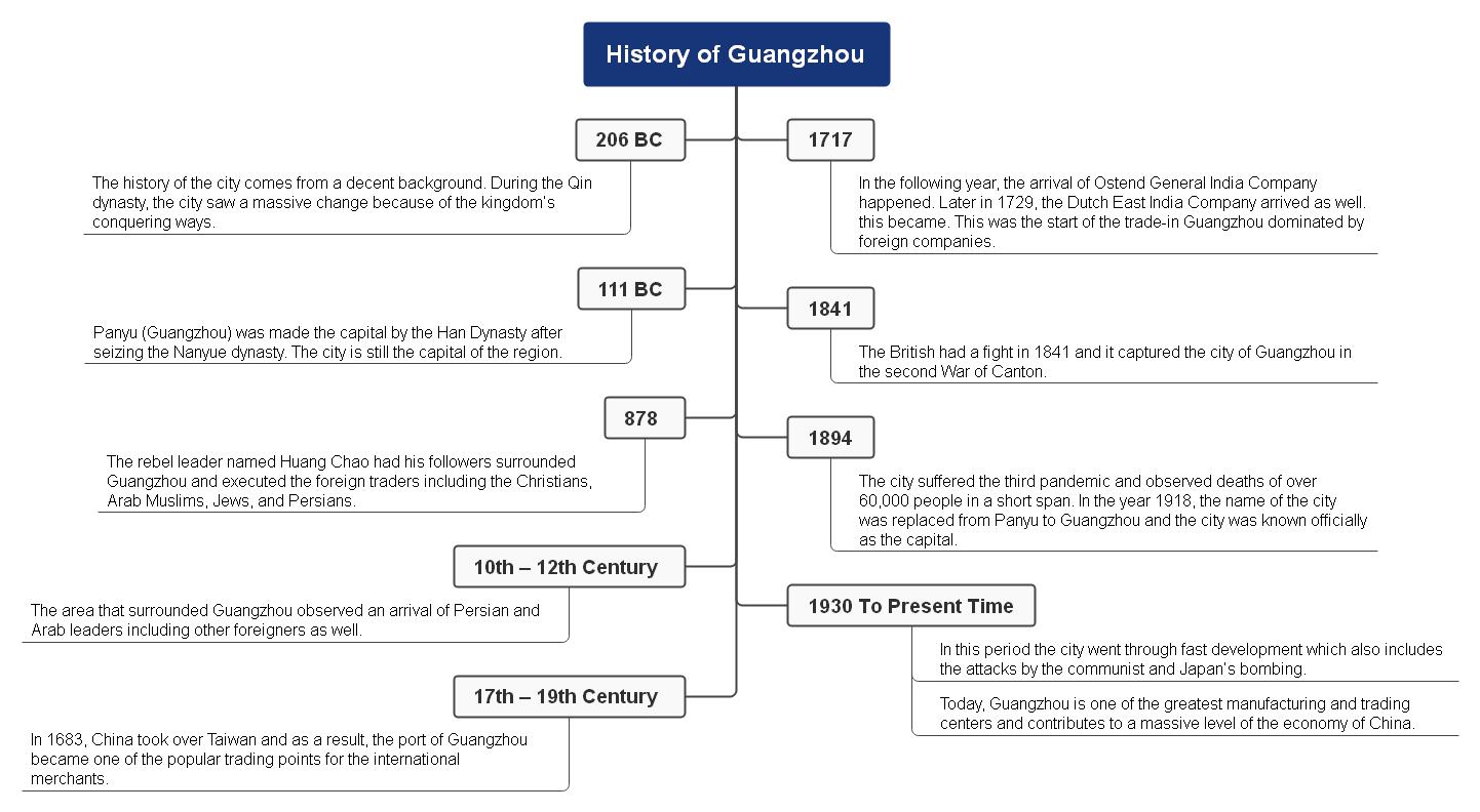 history of guangzhou