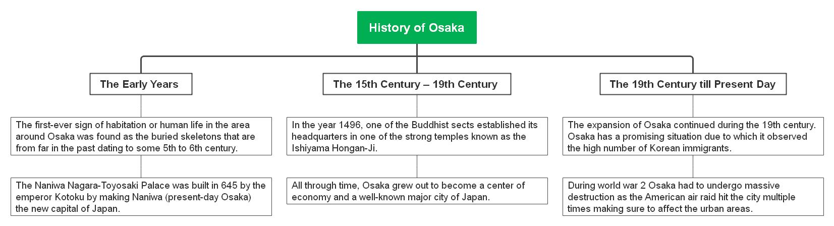 history-of-osaka
