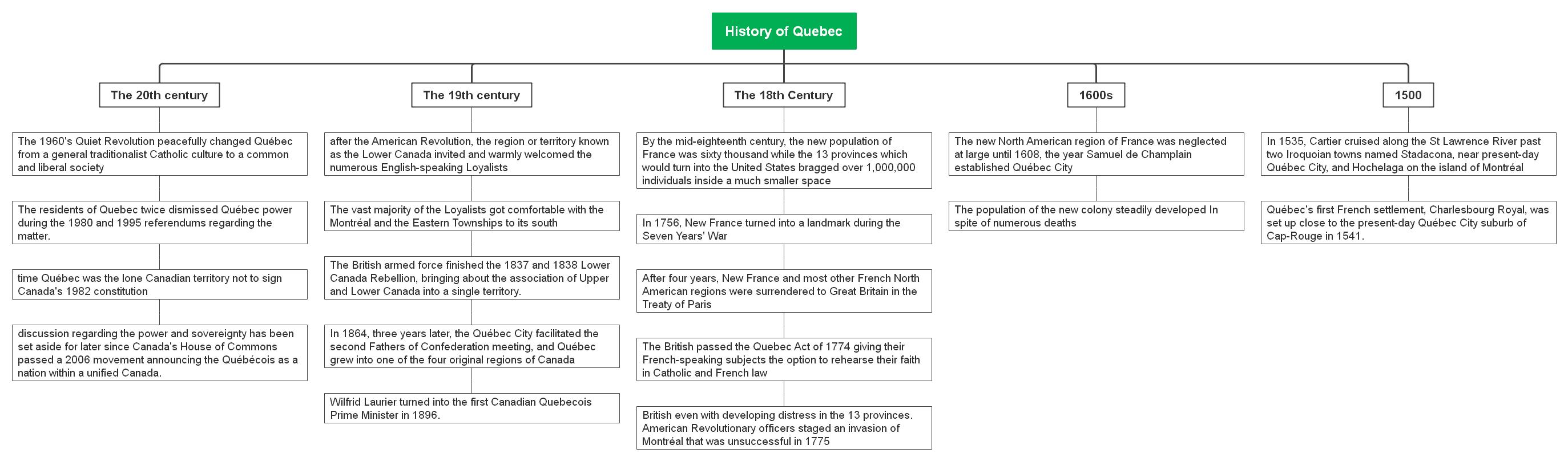 mindmap-of-canada-history