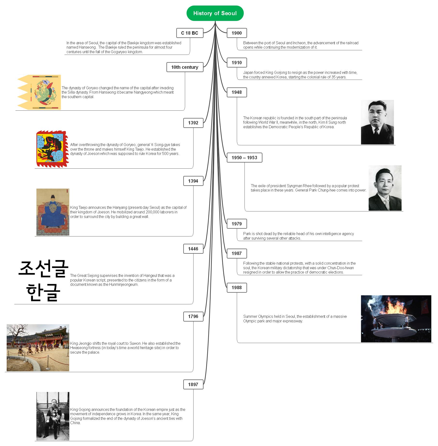 history-of-seoul