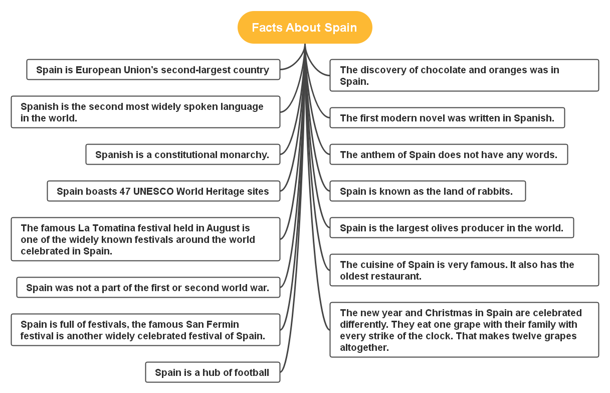 Fun Facts of Spain