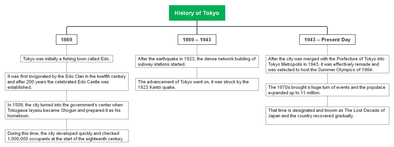 history-of-tokyo