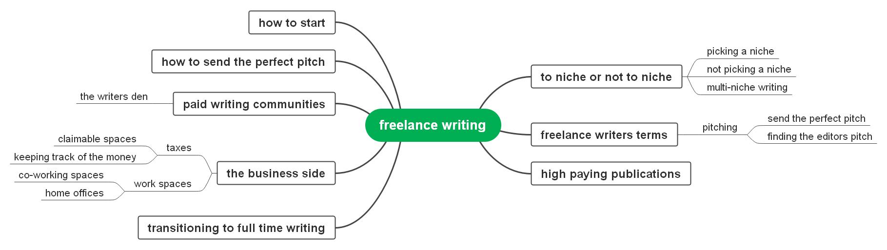 freelancer writing
