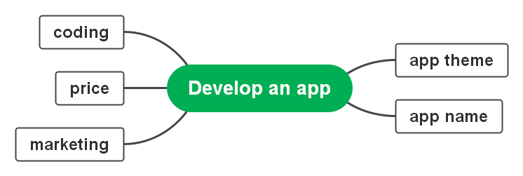 how-to-develop-an-app