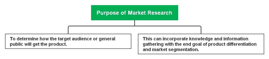 Purpose of market research