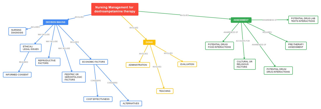 Nursing management for dextroampetamine therapy