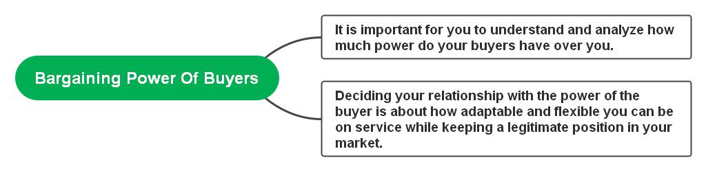 bargaining-power-of-buyers