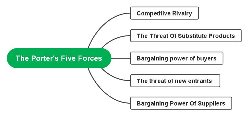 porter-five-forces