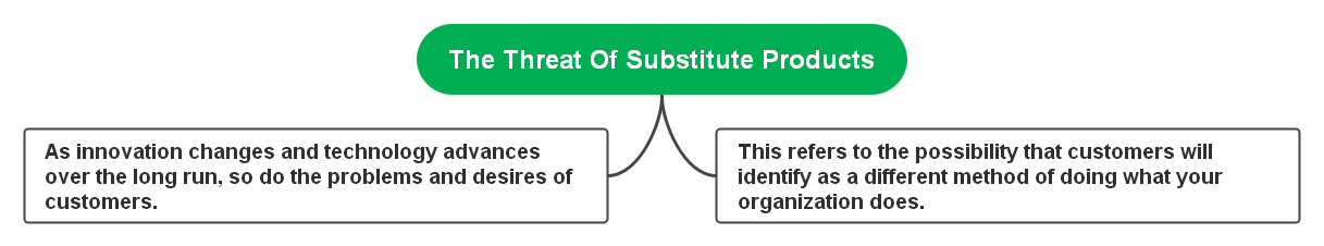 threats-of-substitute-products