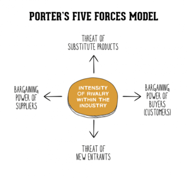 porter-five-forces-explained-with-mind-maps