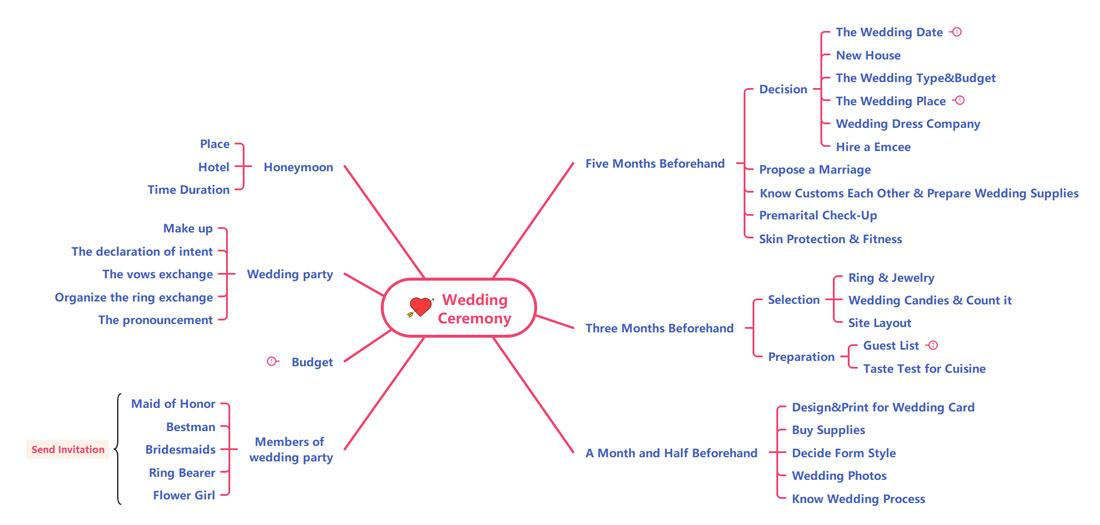 Wedding Ceremony To-Do List