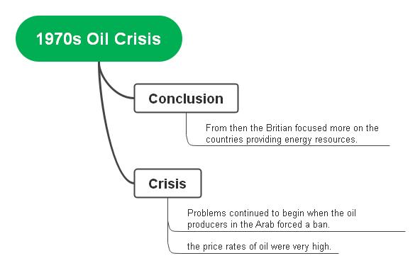 1970s oil crisis