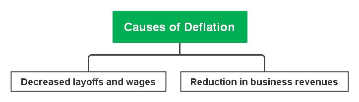 causes of deflation