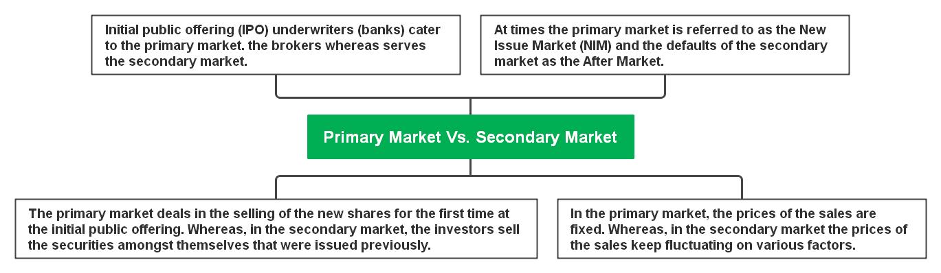 primary-market-vs-secondary-market