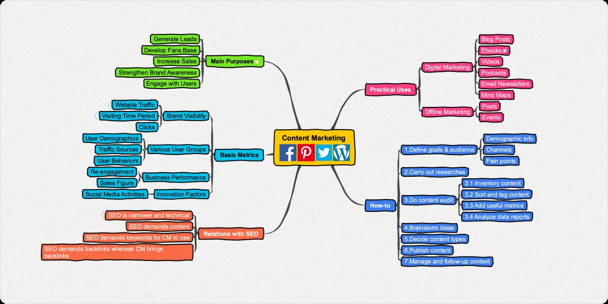 Content Marketing Mind Map